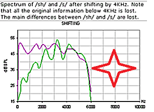 انتقال فرکانسی