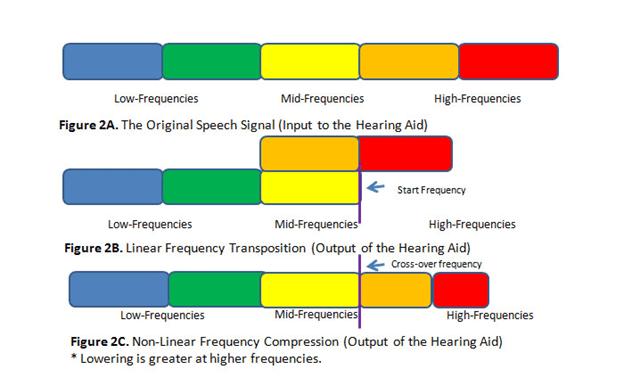 انواع تراکم فرکانسی