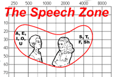 محدوده گفتاری