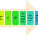 مراحل تجویز سمعک